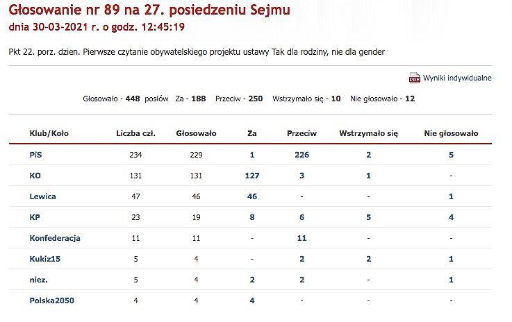 250 głosów za projektem Ordo Iuris.