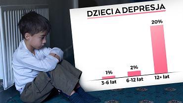Szacuje się, że depresja to problem nawet 20 proc. nastolatków.
