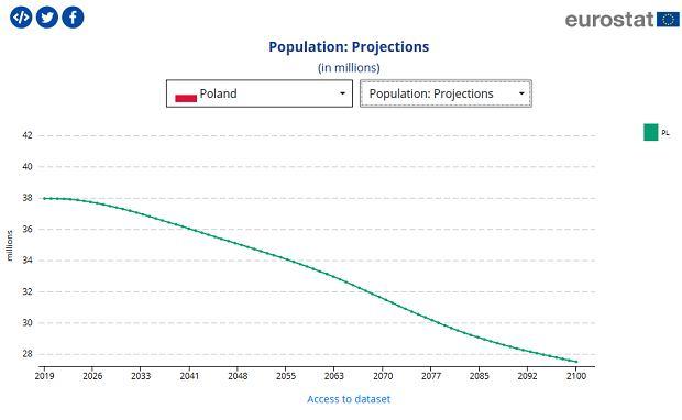 Projekcja demograficzna dla Polski do 2100 roku