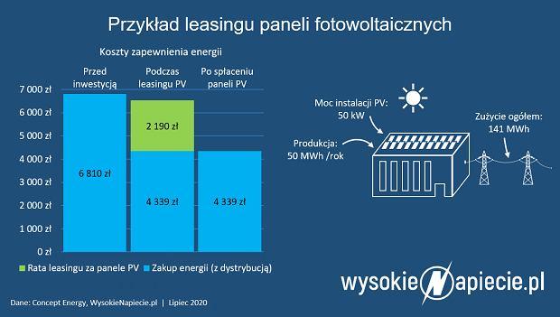 Przykład leasingu paneli fotowoltaicznych