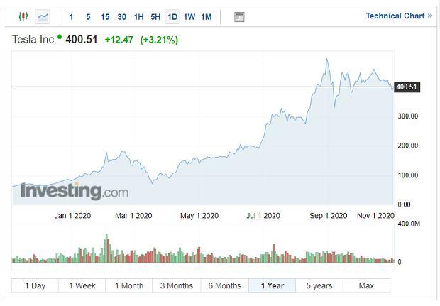 Notowania firmy Tesla na amerykańskiej giełdzie, wykres roczny.