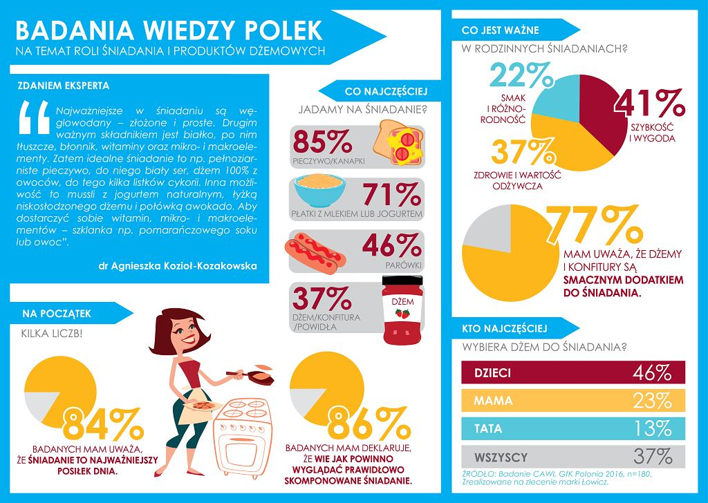 Infografika - Badanie wiedzy na temat roli śniadania