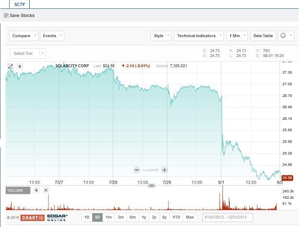 Akcje SolarCity na amerykańskiej giełdzie