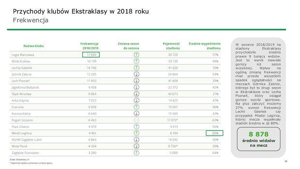 Frekwencja w Ekstraklasie w 2018 roku