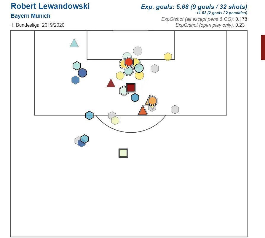 Lewandowski - skąd strzela gole?