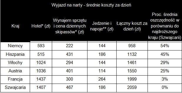 Porównanie ośrodków narciarskich w Europie