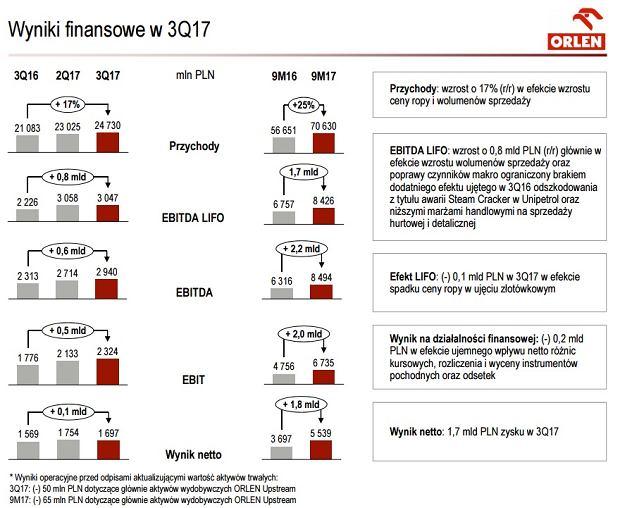 Wyniki finansowe w 3Q17