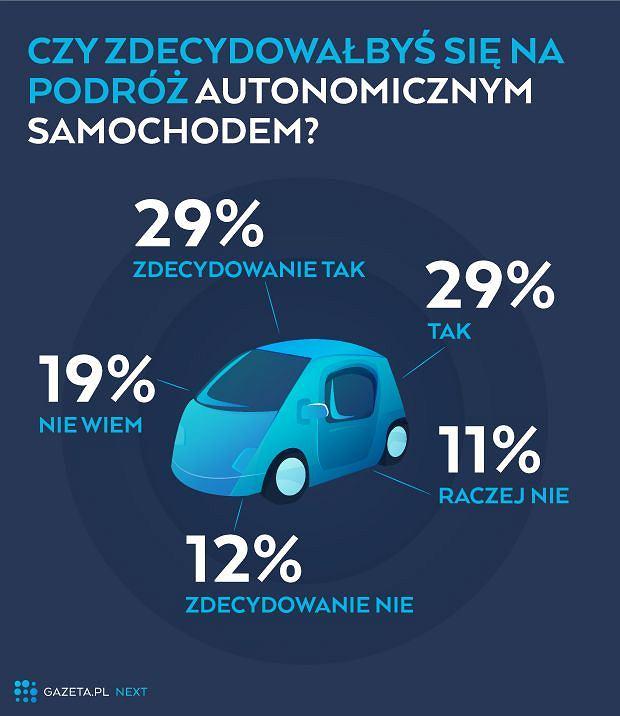 Czy zdecydowałbyś się na podróż autonomicznym samochodem?