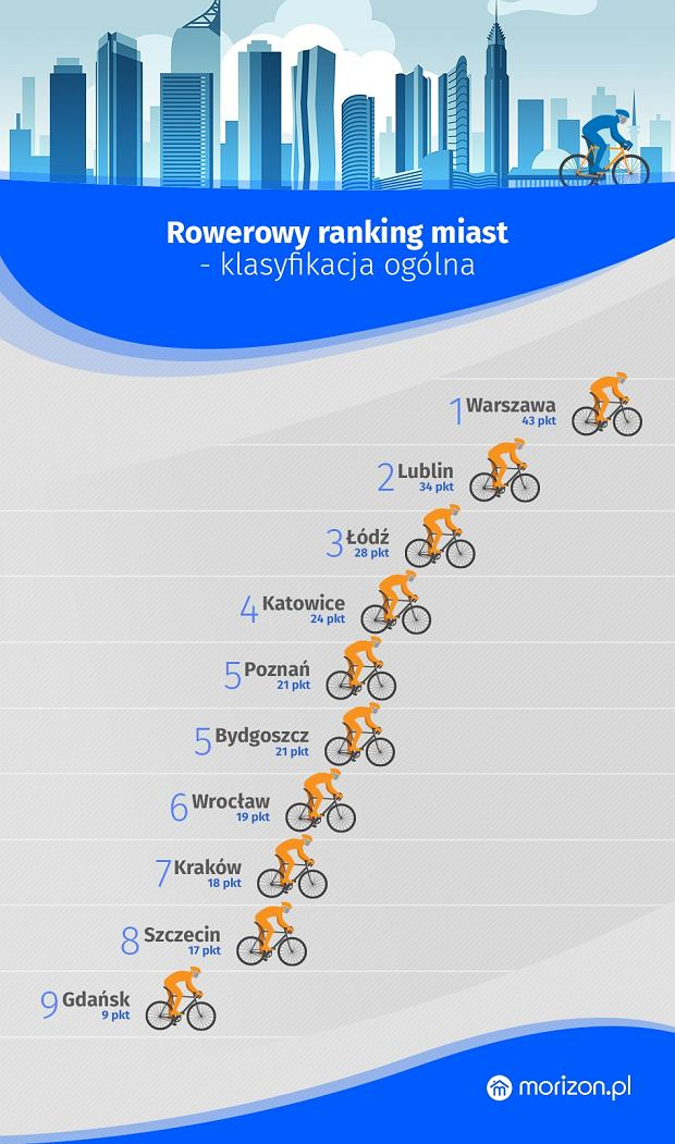 Ranking miast przychylnych rowerzystom