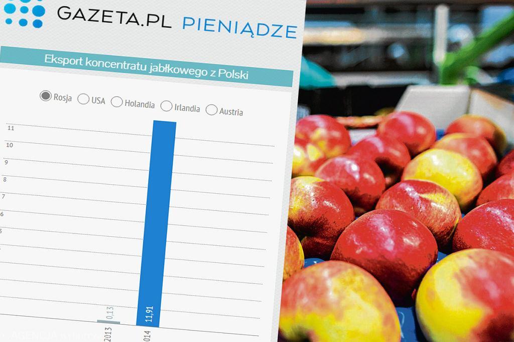 Eksport koncentratu jabłkowego wzrósł po nałożeniu embarga przez Rosję