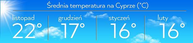 Średnia temperatura na Cyprze