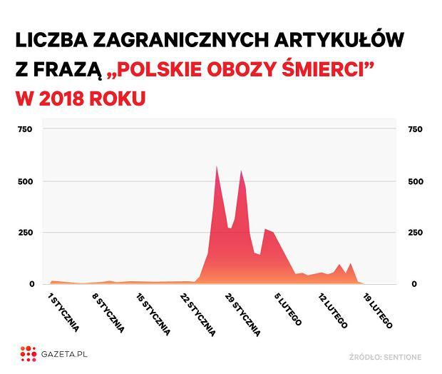 Liczba zagranicznych artykułów z frazą 'polskie obozy śmierci' w 2018 roku