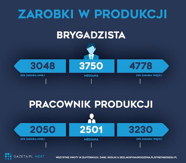 Dane: Sedlak&Sedlak/Wynagrodzenie.pl/Opracowanie:Next.gazeta.pl