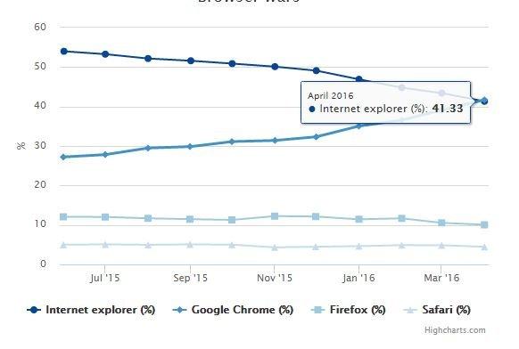Podział rynku przeglądarek