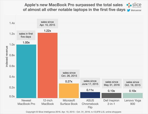 Sprzedaż laptopów