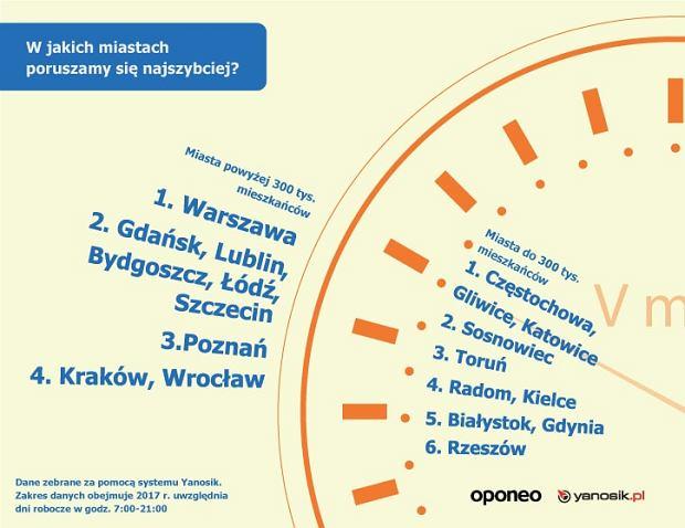 Ranking polskich miast