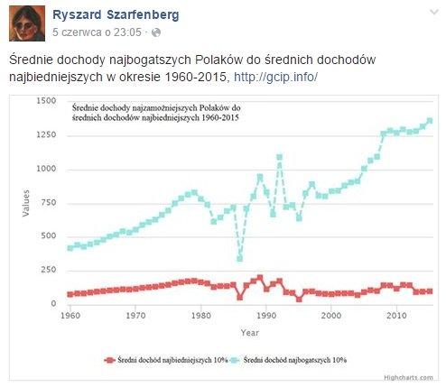 Średnie dochody Polaków