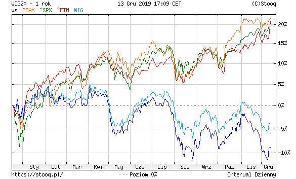 Notowania indeksów WIG, WIG20, DAX, S&P500 i FTSE 250 w ciągu ostatnich 12 miesięcy.