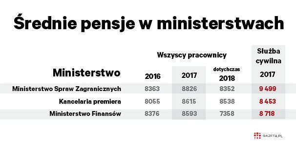 Średnie wynagrodzenia w ministerstwach. Fot. Gazeta.pl