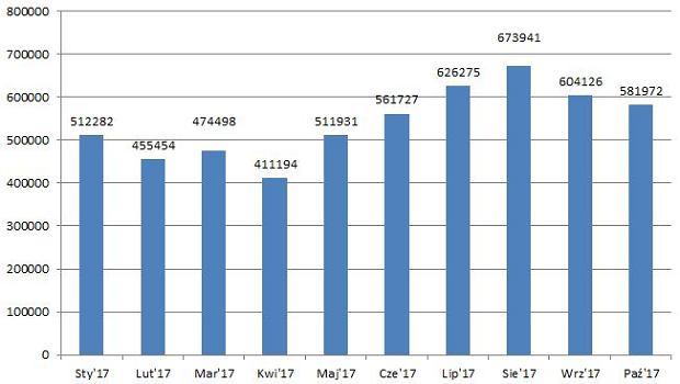 .Liczba wydanych dowodów osobistych w okresie styczeń-październik 2017