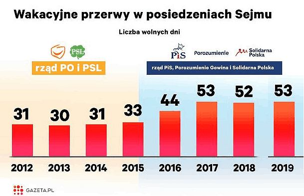 Wakacje parlamentarne 2019