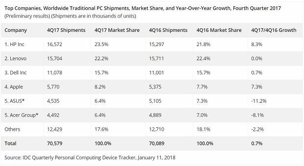 Rynek komputerów notuje pierwszy wzrost od sześciu lat