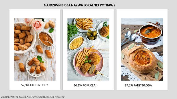 Najdziwniejsze nazwy polskich dań