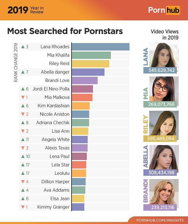 Pornhub - najpopularniejsze aktorki porno w 2019
