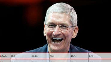 Apple wreszcie wygrywa z Samsungiem.