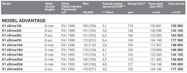 Cennik BMW X1 Advantage