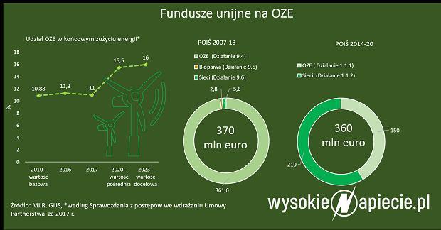 Fundusze unijne na OZE
