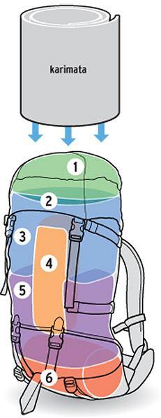 Poradnik: jak dobrze spakować plecak, wakacje, góry, podróże, Prawidłowo spakowany plecak: schemat