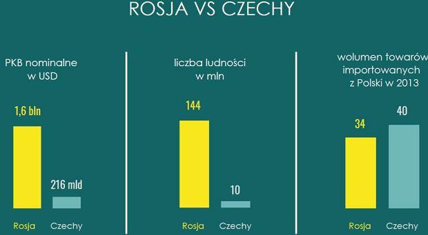 Rosja vs Czechy