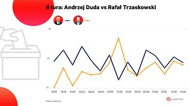 Rafał Trzaskowski w drugiej turze już niemal zrównał się z urzędującym prezydentem