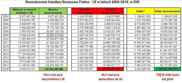 Dotacje z UE od 2004 roku