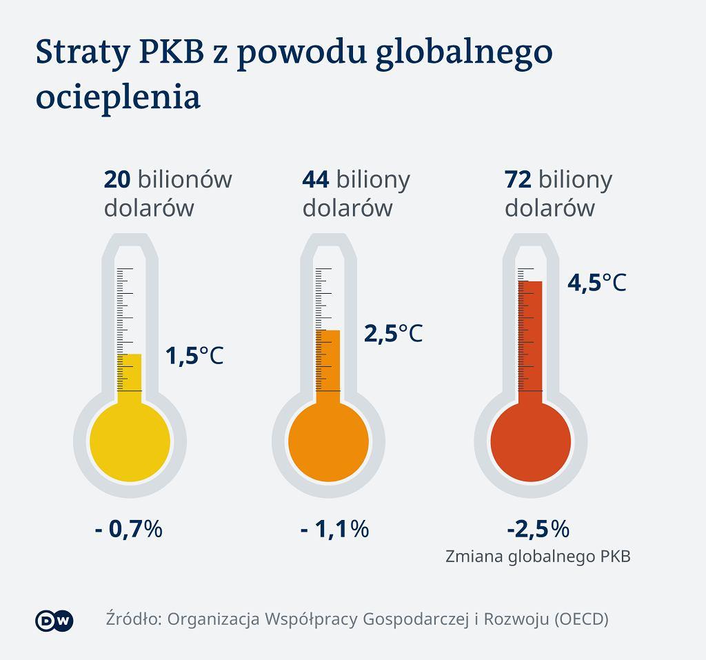 Straty PKB z powodu globalnego ocieplenia