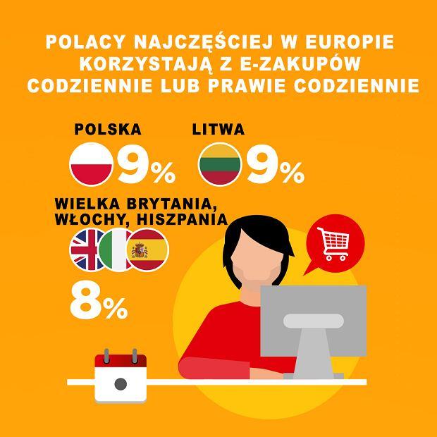 Zakupy online w krajach europejskich