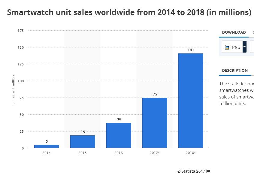 Sprzedaż smartwatchy