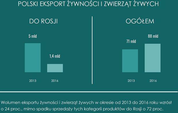 Polski eksport żywności i zwierząt