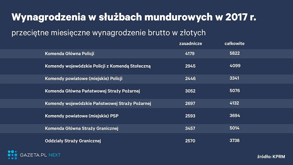 Pensje policjantów, strażaków i pograniczników w 2017 r.