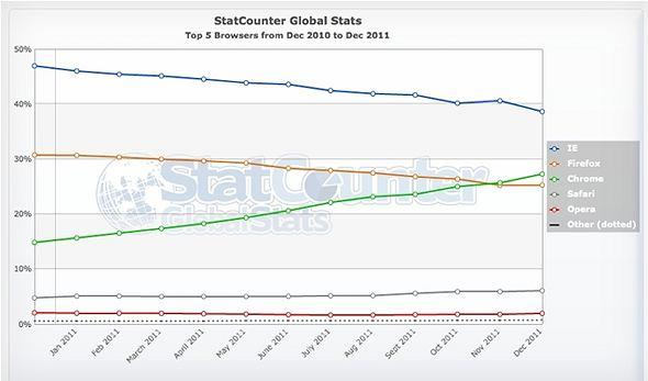 Ranking przeglądarek wg Stat Counter