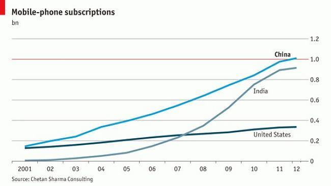 Miliard Chińczyków z telefonami komórkowymi