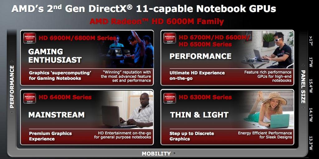Radeon HD 6000M