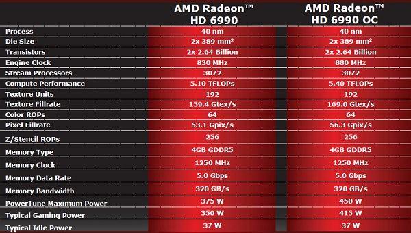 Specyfikacja Radeon HD 6990