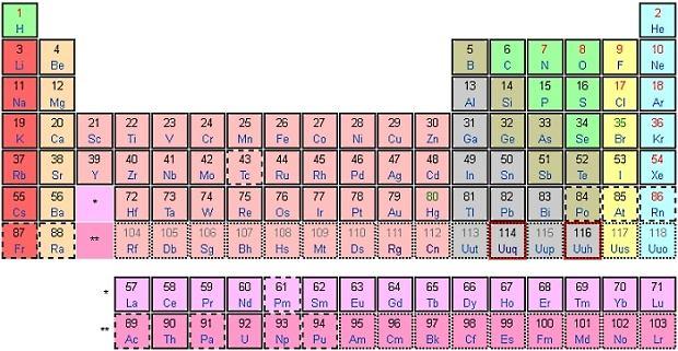 Tablica okresowa pierwiastków