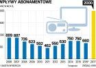 Narodowe 15 zł na TVP - wstrząs programowy, nie reklamowy