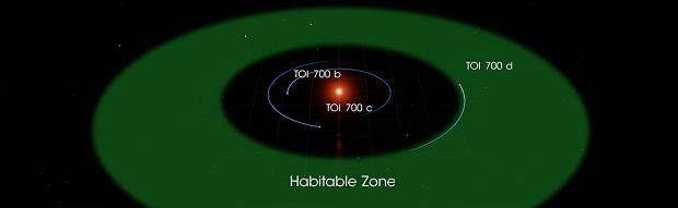 System planetarny TOI-700