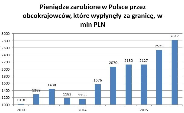 Pieniądze zarobione w Polsce przez obcokrajowców, które wypłynęły za granicę. Dane w milionach złotych.