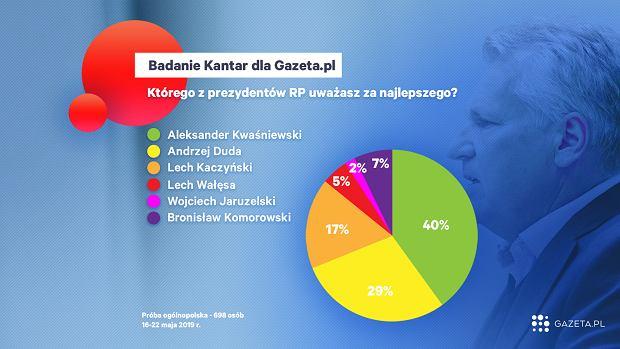 Najlepszy prezydent wg. Polaków