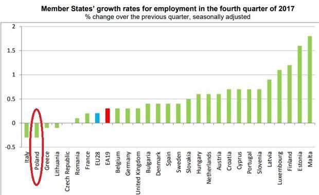 Zmiana zatrudnienia w państwach UE w czwartym kwartale 2017 roku